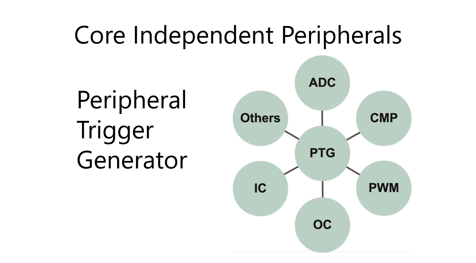 Peripheral Trigger Generator