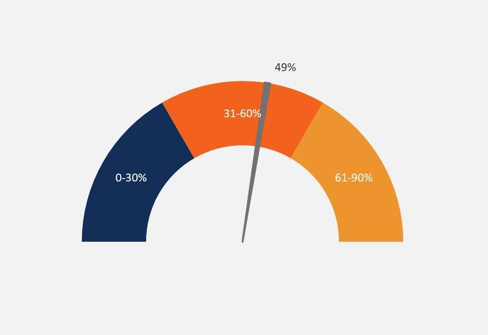 Dashboards & Data Visualization thumbnail