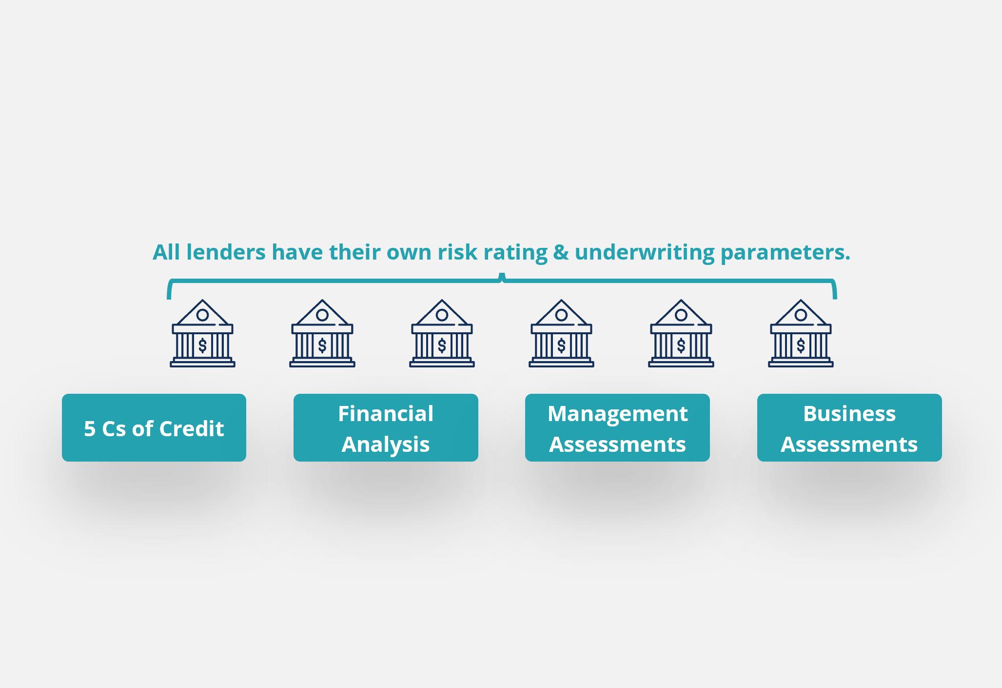 Loan Pricing thumbnail