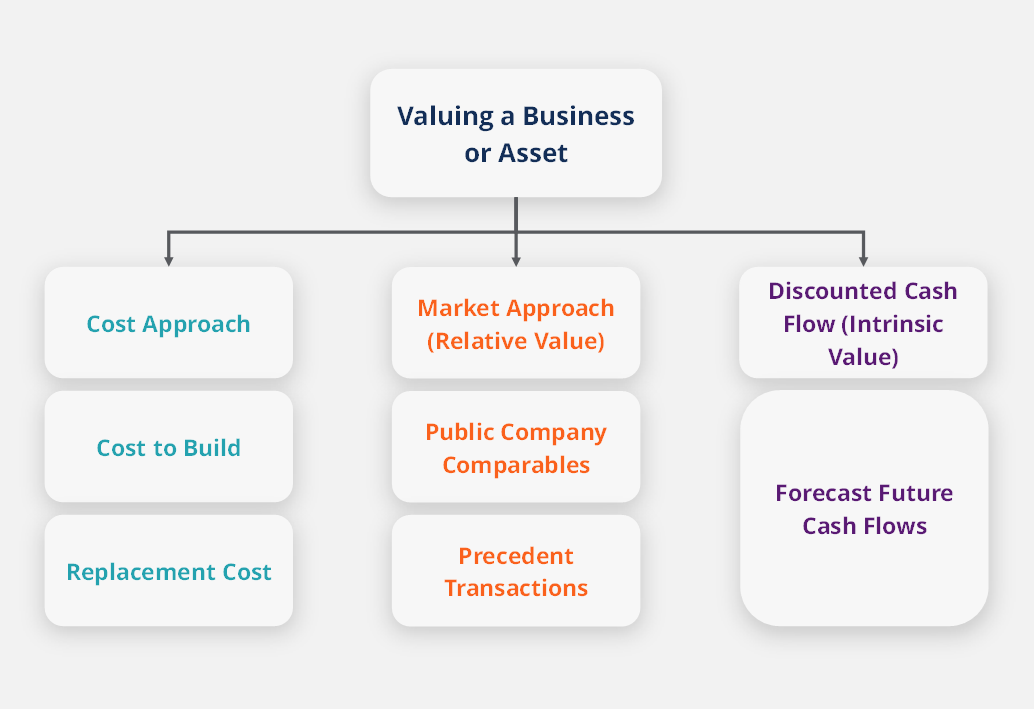 Business Valuation Modeling Part I thumbnail
