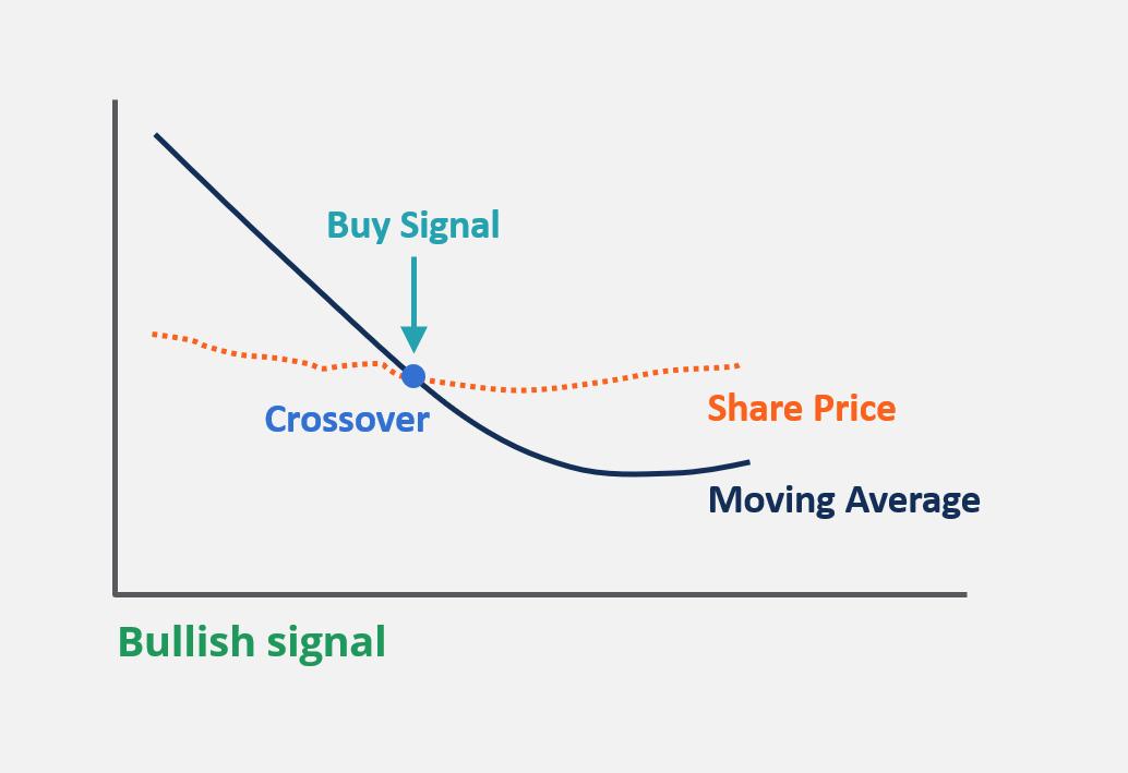 Trading Using Technical Analysis thumbnail