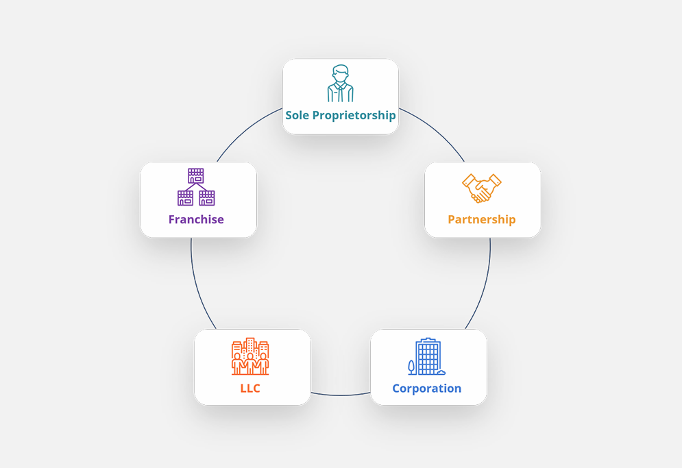 Forms of Business Structure thumbnail