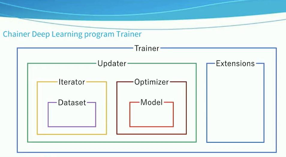 AI Learning Accelerator